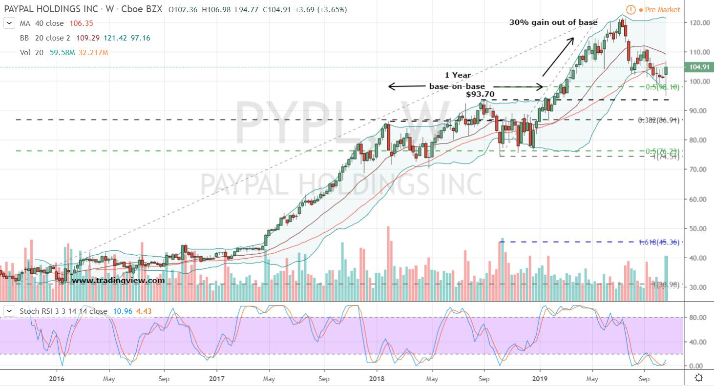 Stocks to Buy #2: PayPal (PYPL) Stock