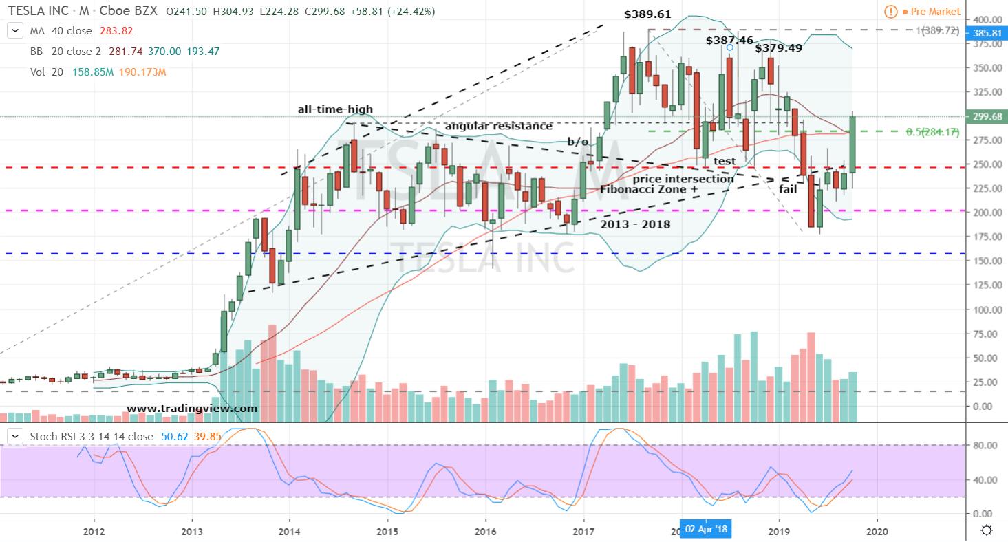 Stocks to Buy #1: Tesla (TSLA) Stock