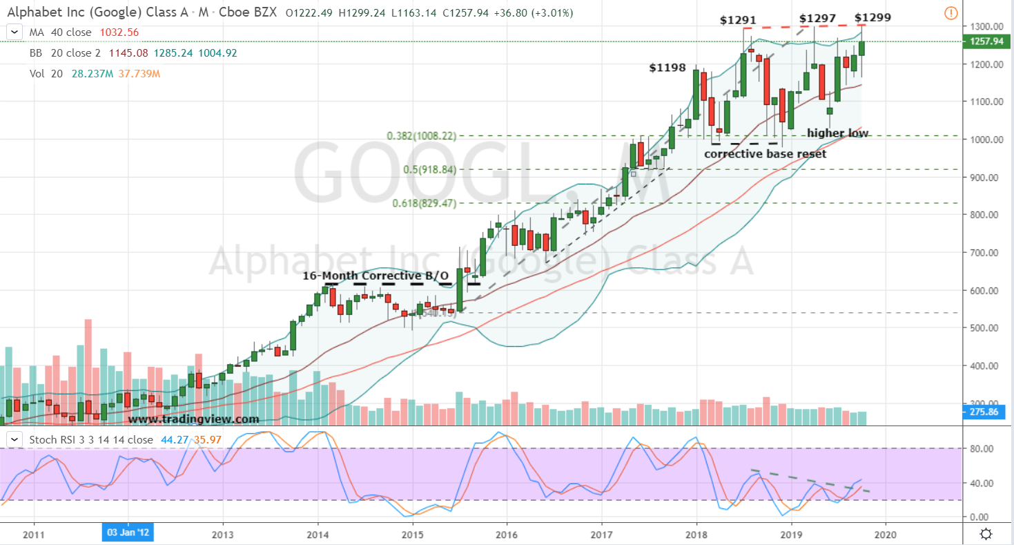 Post Earnings Stock No. 1: Alphabet (GOOGL)