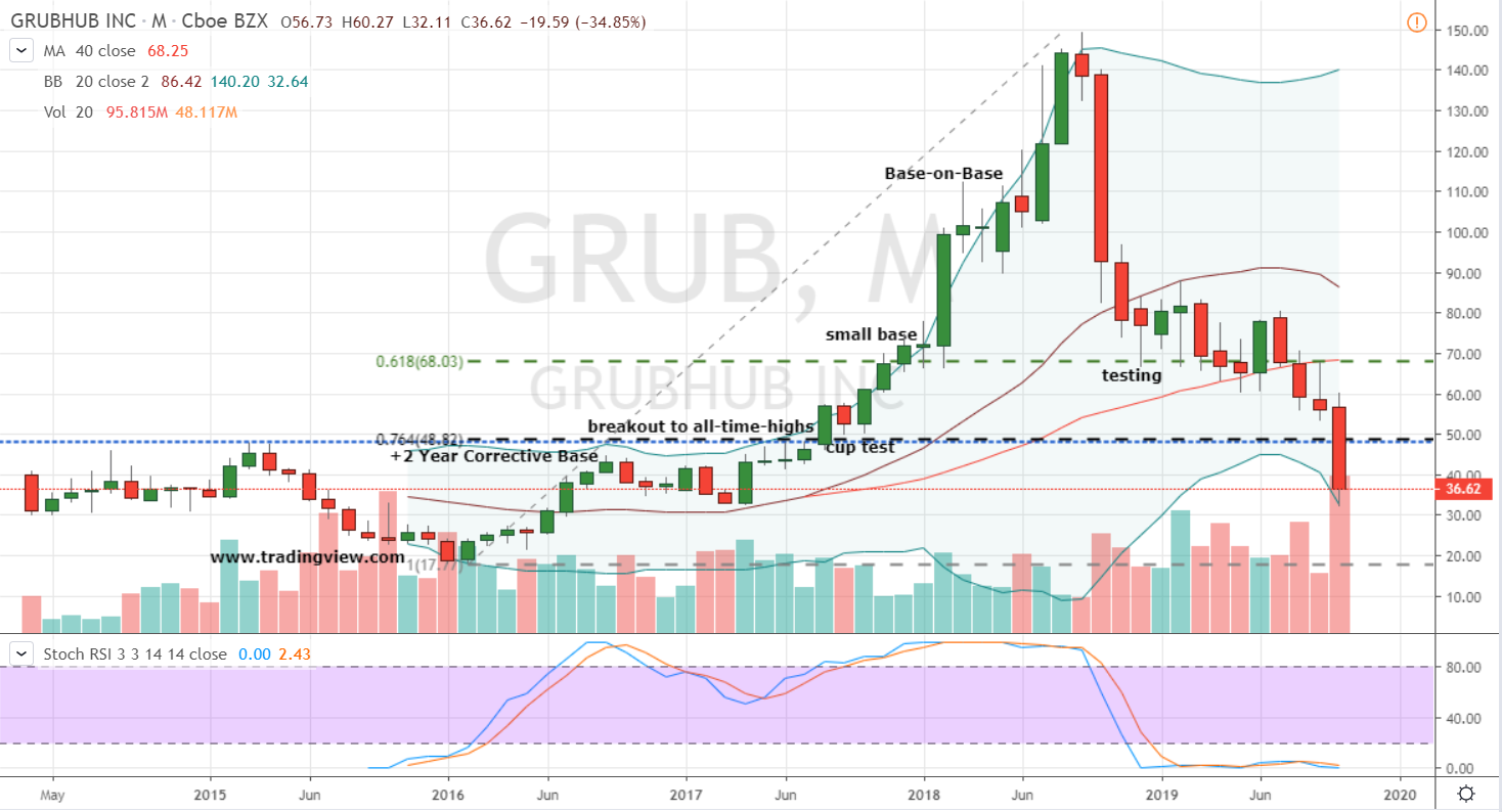 Post Earnings Stock No. 3: Grubhub (GRUB)
