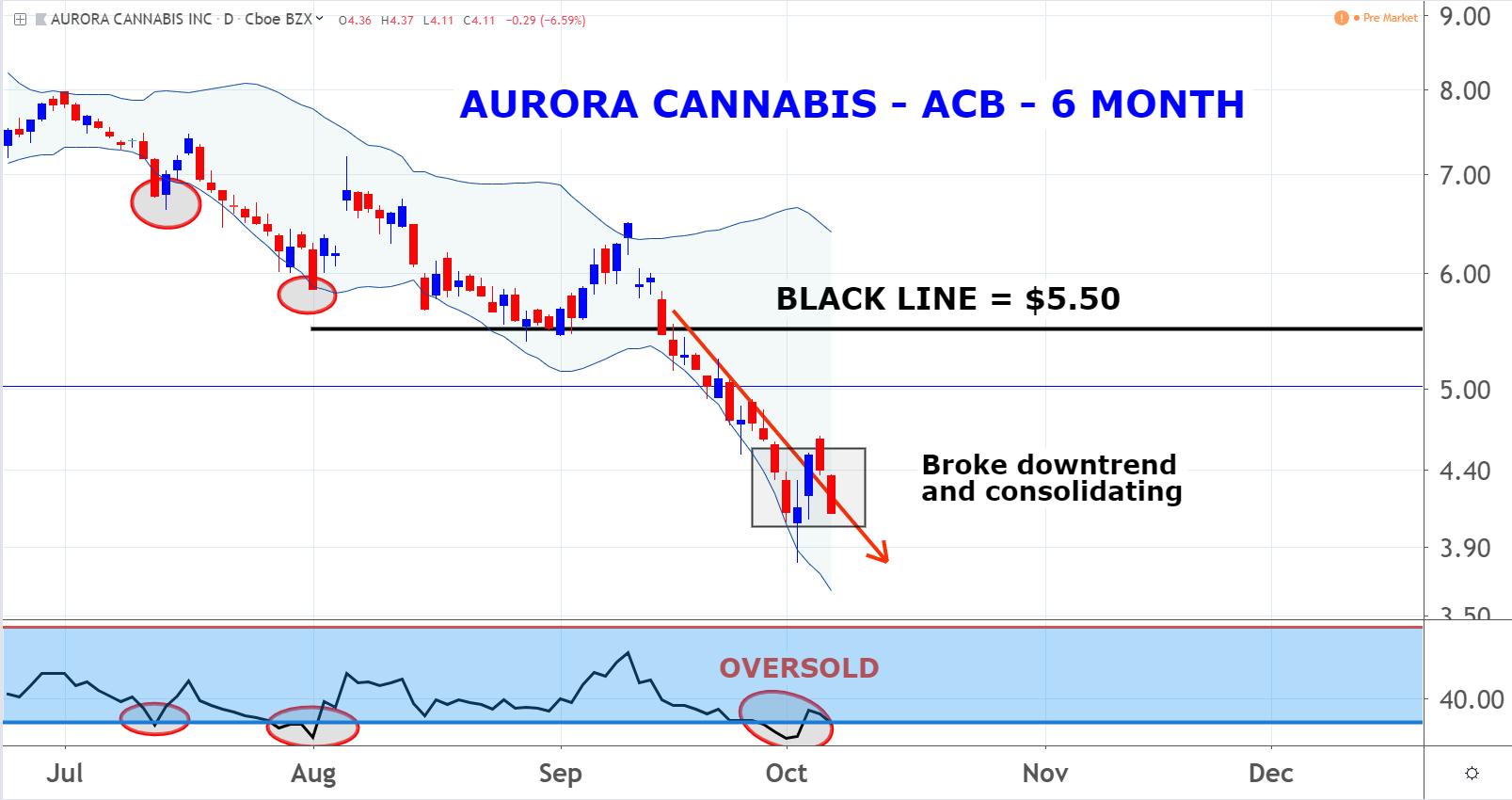 Aurora Cannabis (ACB)