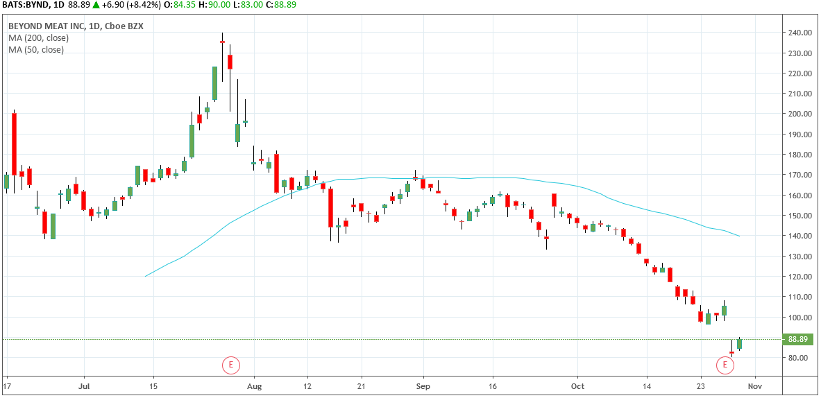 Beyond Meat BYND Daily Chart