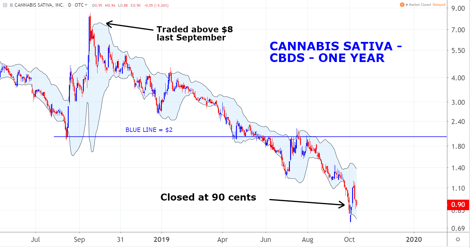 Marijuana Penny Stocks to Consider: Cannabis Sativa, Inc. (CBDS)