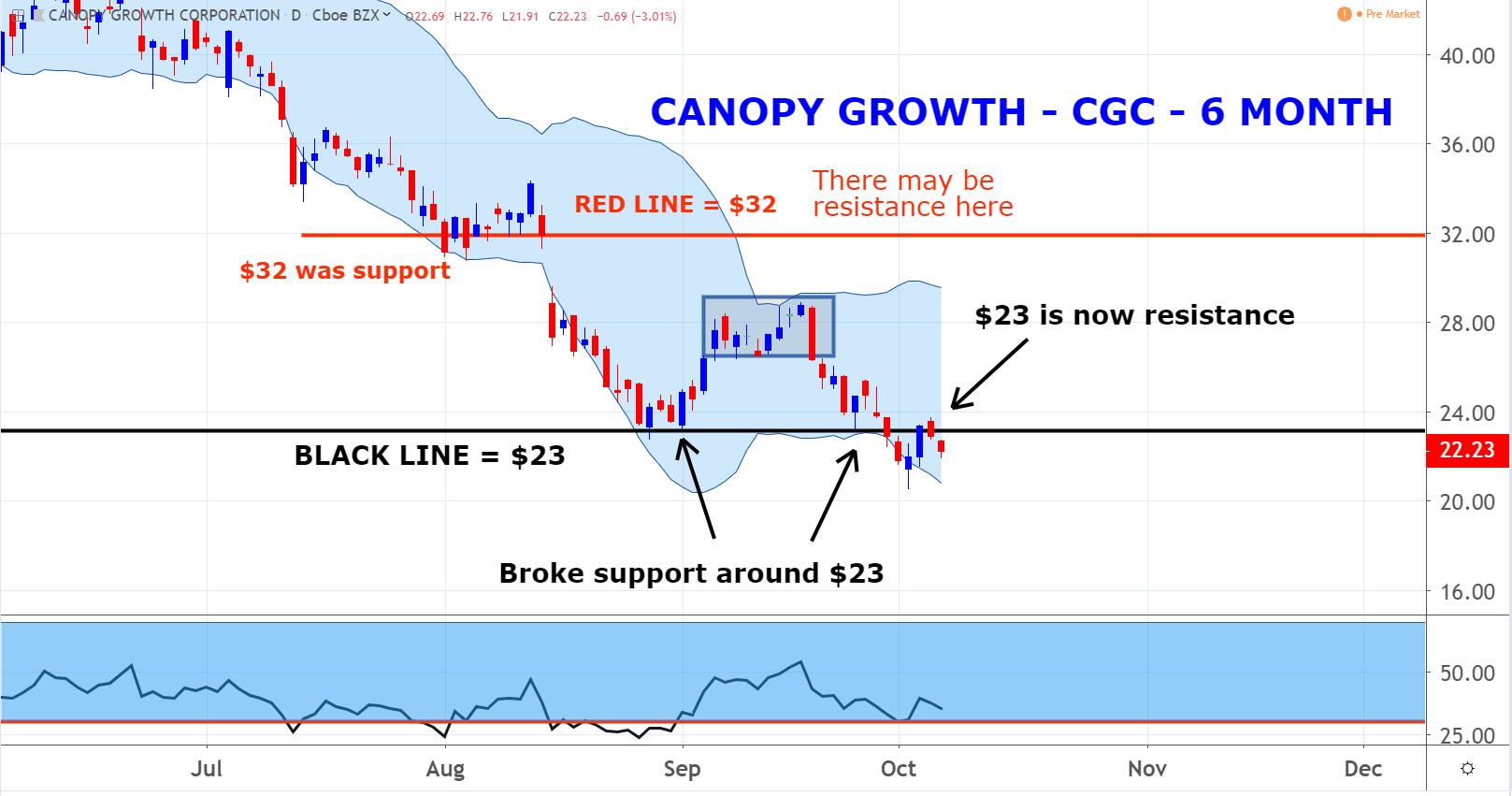 Canopy Growth Corp (CGC)