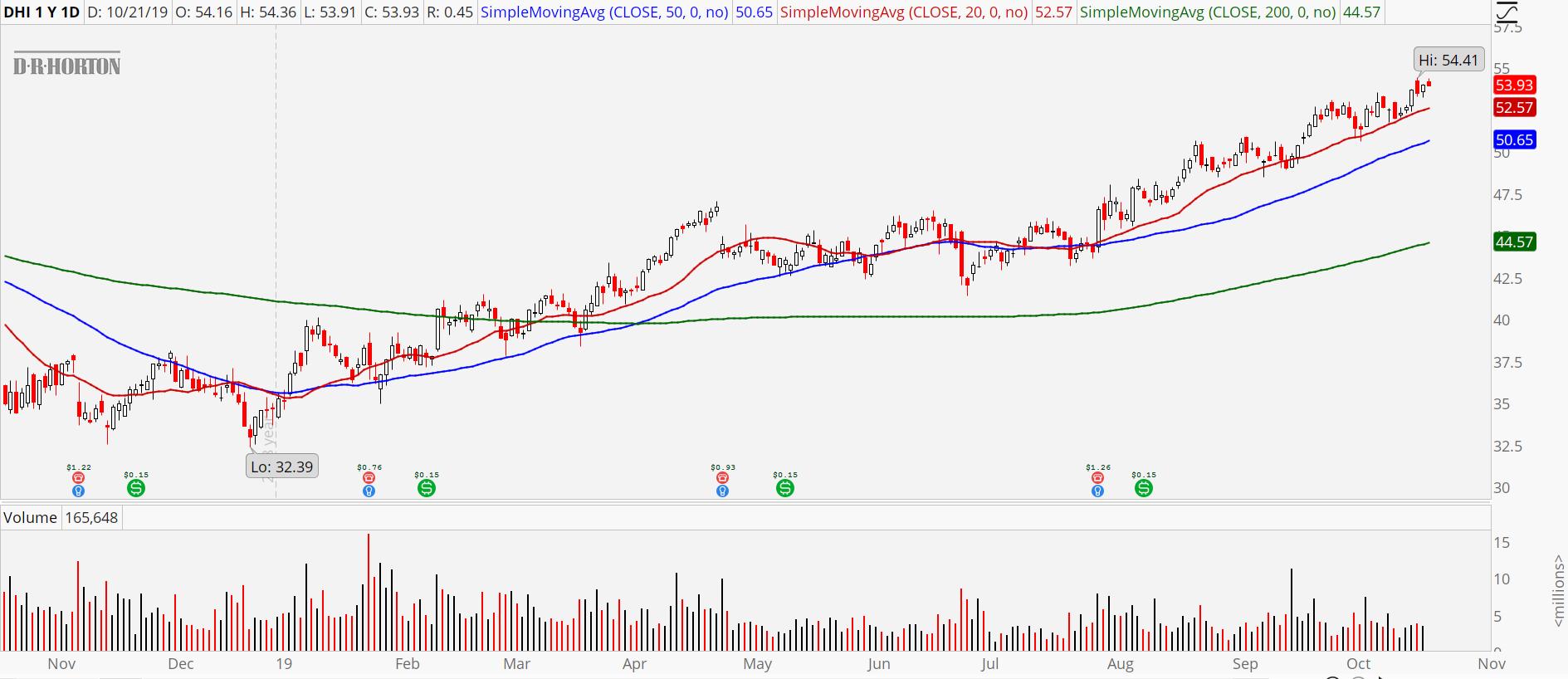 3 Homebuilder Stocks to Buy: DR Horton (DHI)