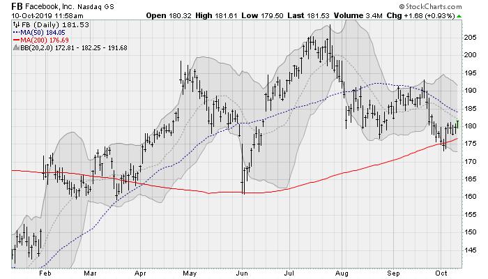 Facebook (FB) Tech Stocks to Buy