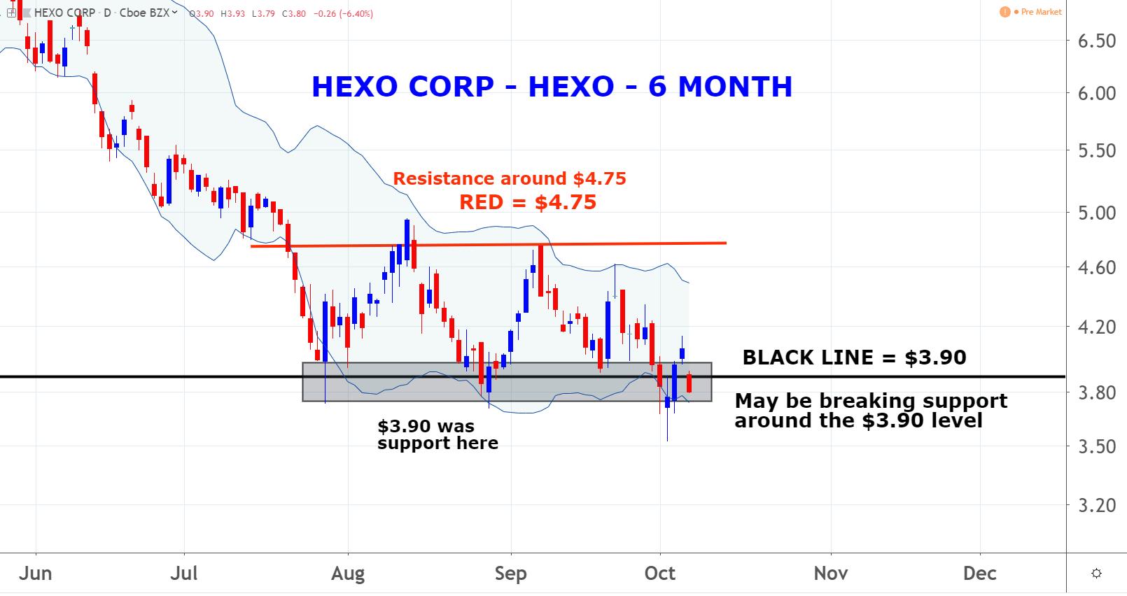 Hexo (HEXO)