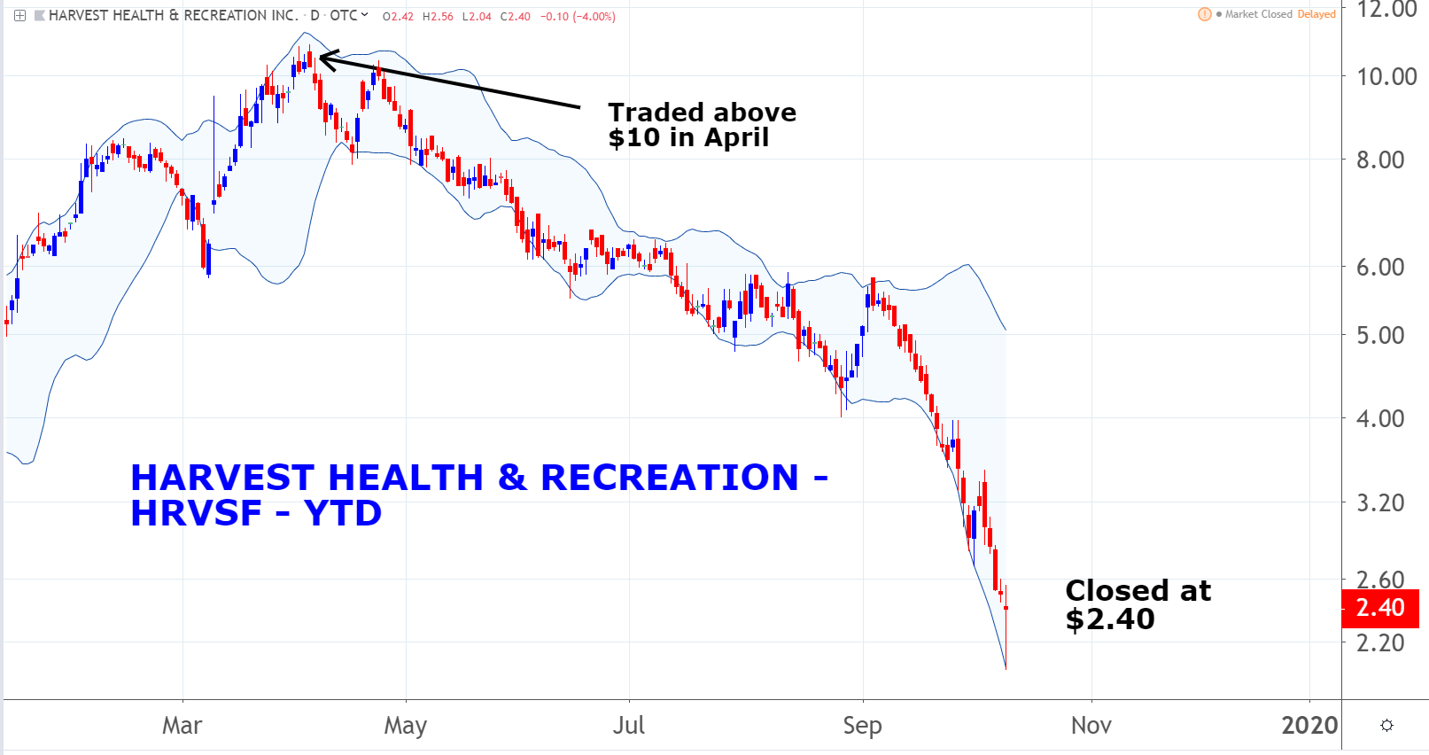 Marijuana Penny Stocks to Consider: Harvest Health & Recreation Inc. (HRVSF)