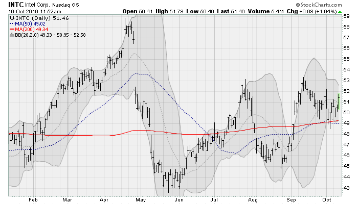 Intel (INTC) Tech Stocks to Buy