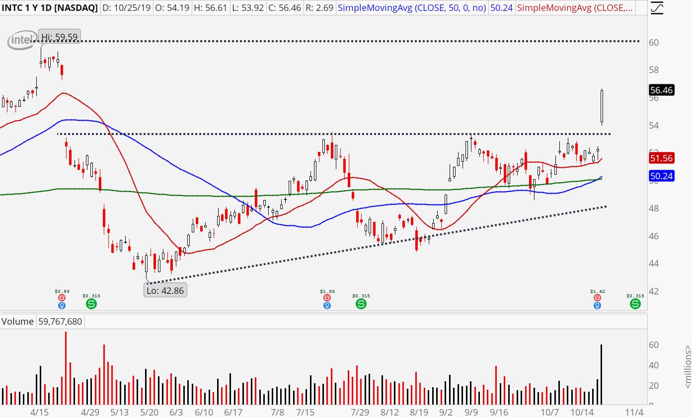 Tech Stocks to Buy: Intel (INTC) stock