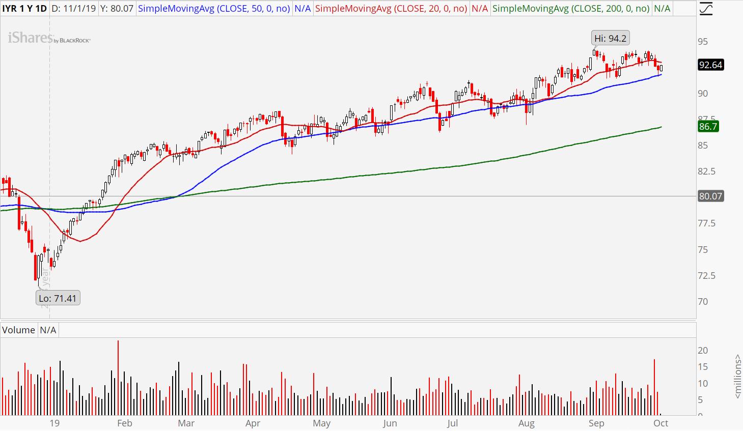 3 Safe Stocks to Buy: iShares US Real Estate ETF (IYR)