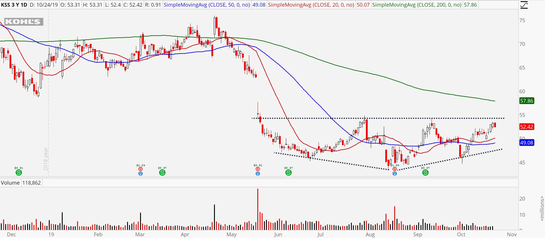 3 Retail Stocks to Buy: Kohls (KSS)