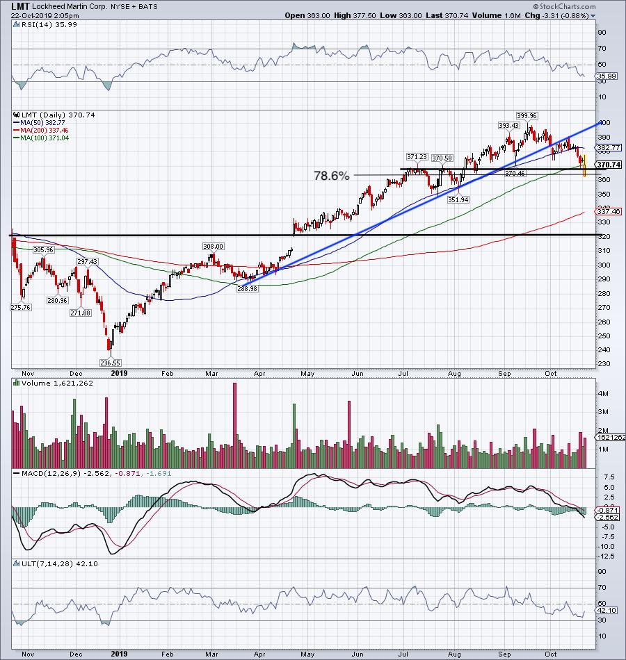 Top Stock Trades for Tomorrow No. 4: Lockheed Martin (LMT)