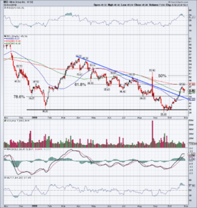 chart of Altria stock