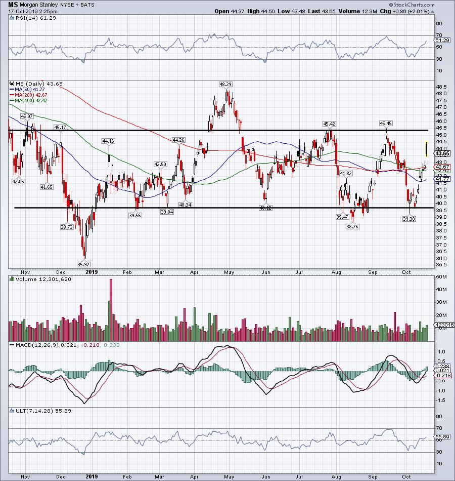 Top Stock Trades for Tomorrow No. 1: Morgan Stanley (MS)