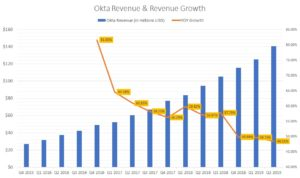 Revenue and sales growth picture for OKTA stock