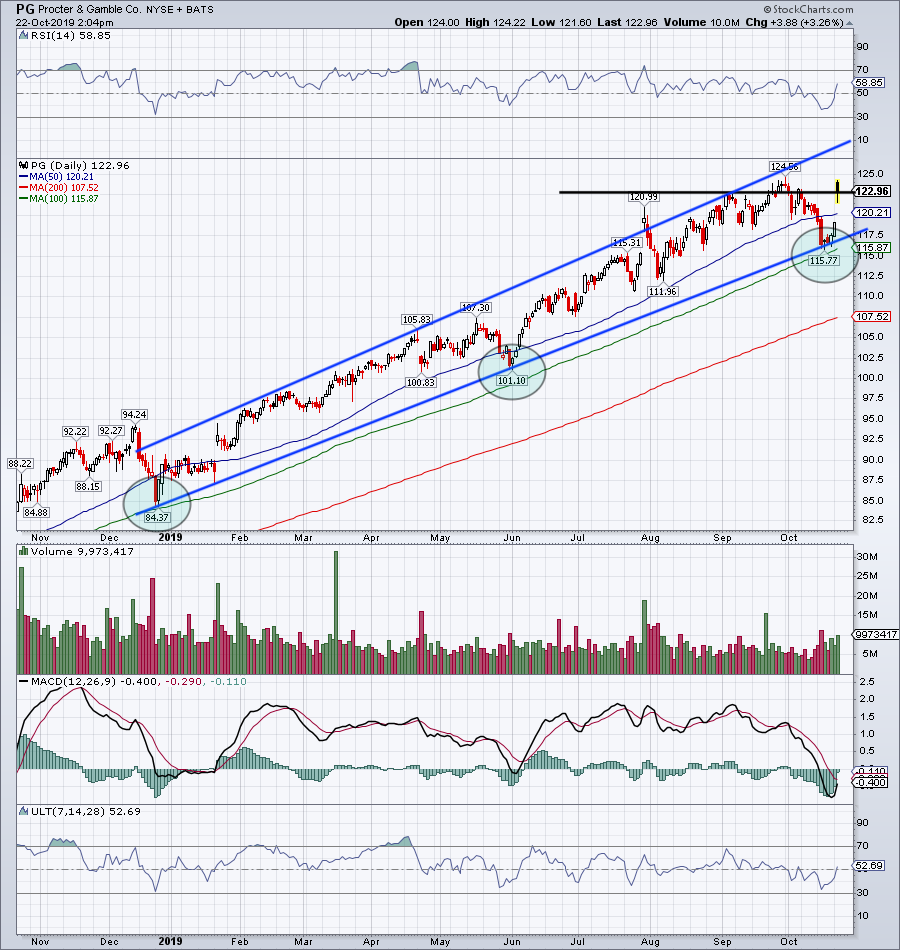 Top Stock Trades for Tomorrow No. 3: Procter & Gamble (PG)