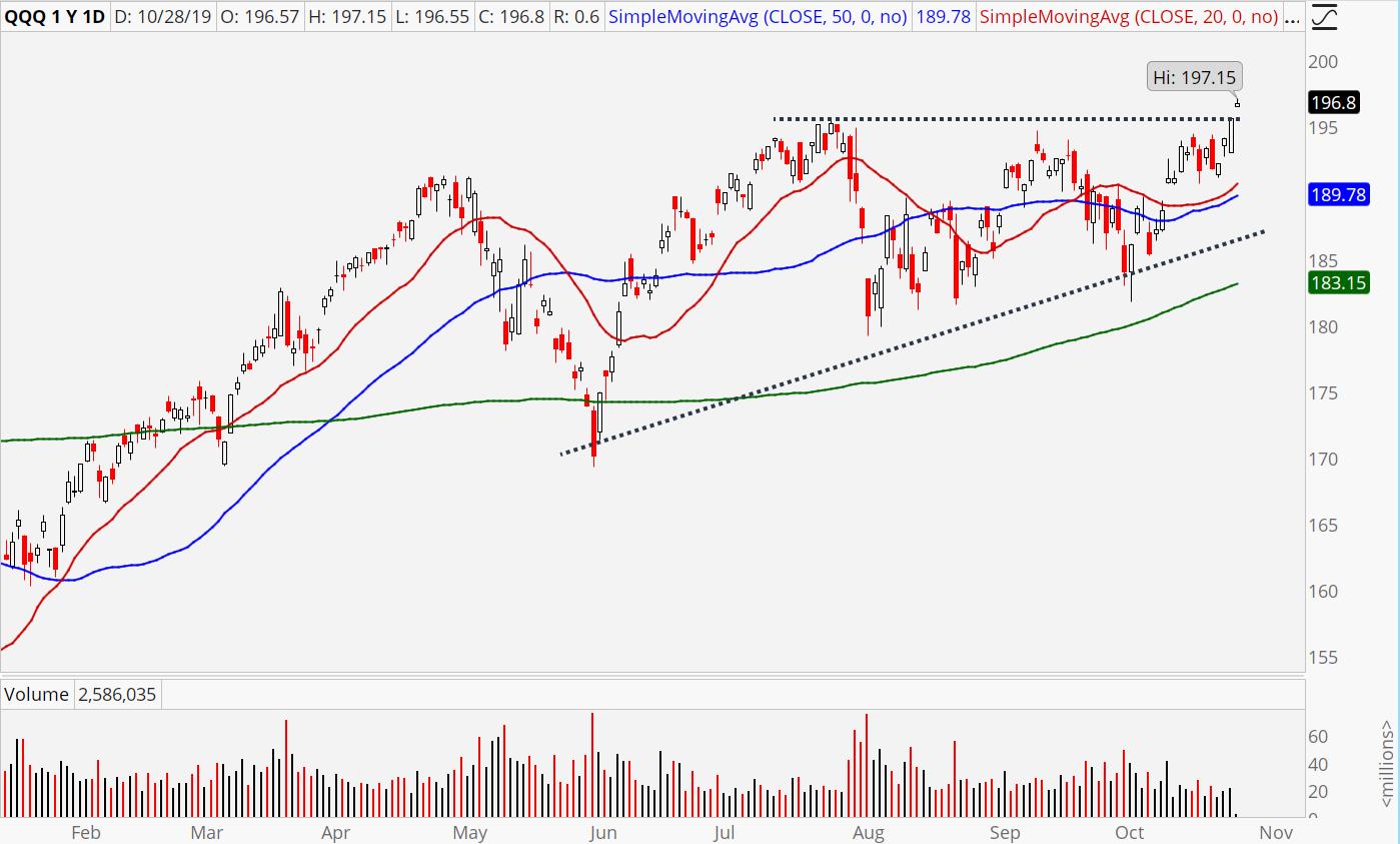 Stocks to Buy After the Nasdaq Breakout: Nasdaq ETF (QQQ) ETF