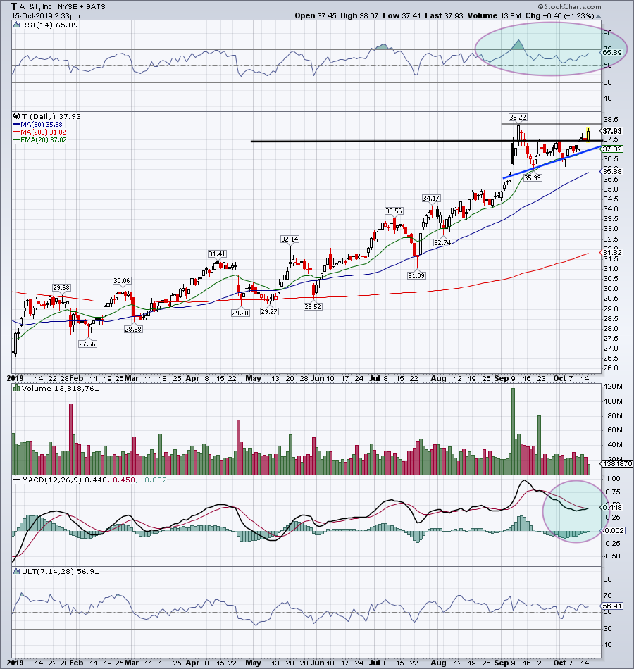 Top Stock Trades for Tomorrow No. 4: AT&T (T)