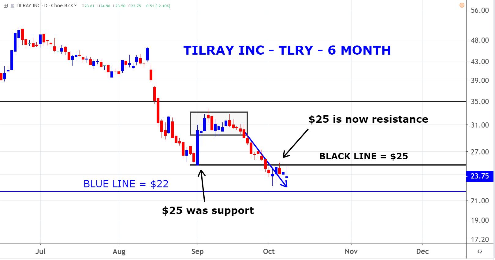 Tilray (TLRY)