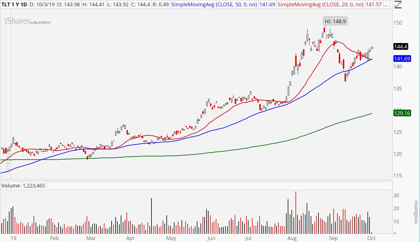 Safe ETFs to Buy: iShares Barclays 20+ Yr Treas.Bond (TLT)
