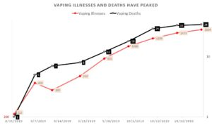 Vaping illnesses and deaths