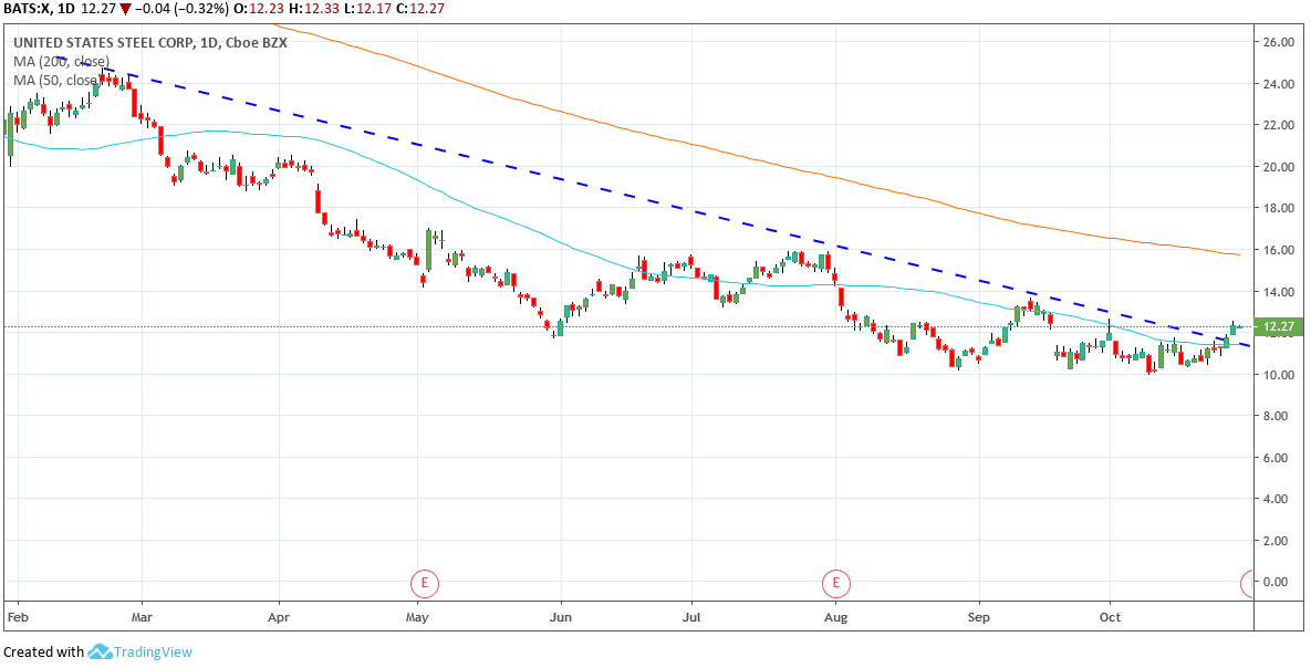 United States Steel Corporation X Daily Chart
