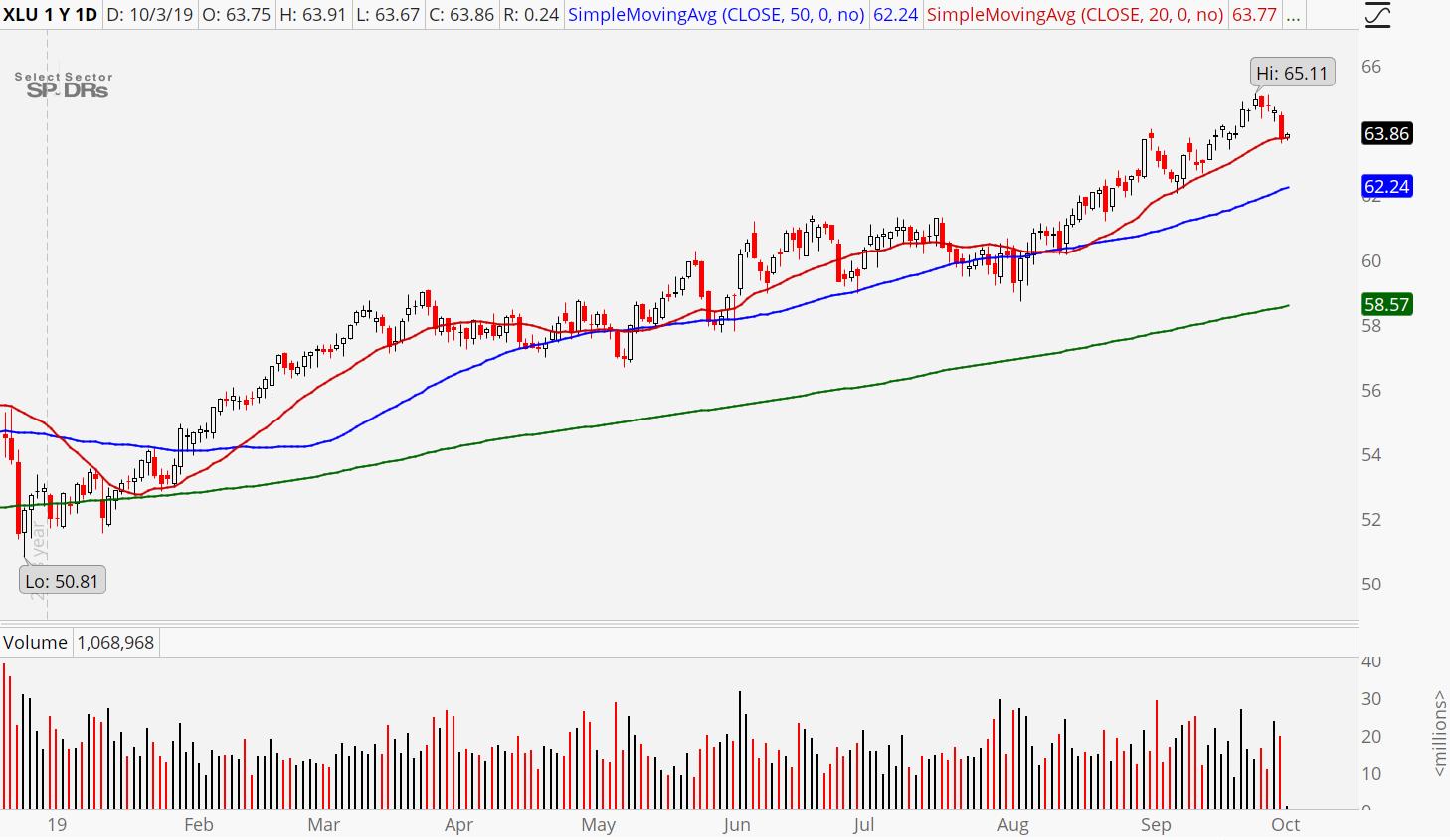 3 Safe Stocks to Buy: Utilities Sector (XLU)