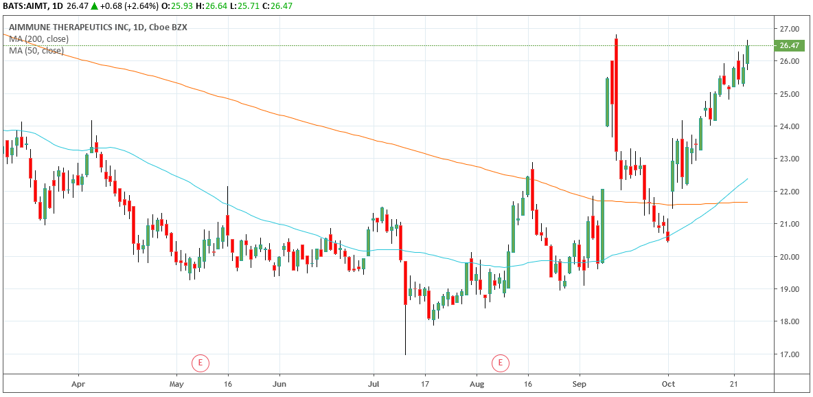 Dailly Chart Aimmune Therapeutics, Inc. (AIMT)