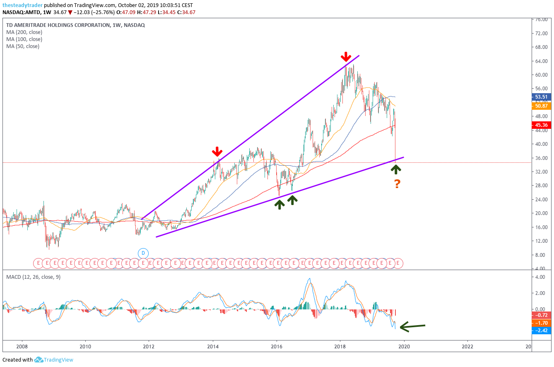 AMTD Stock Charts