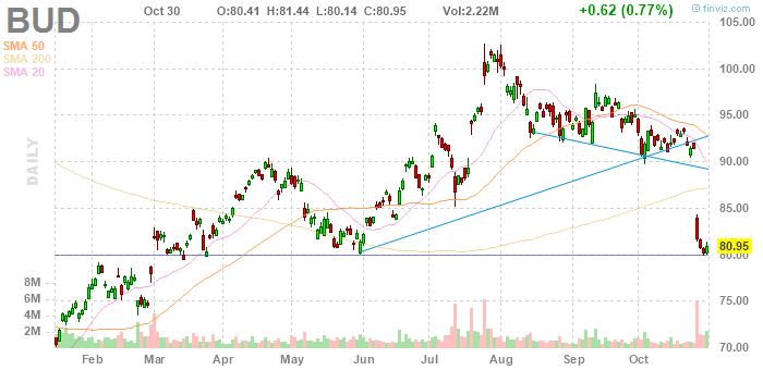 Anheuser-Busch InBev (NYSE:BUD)