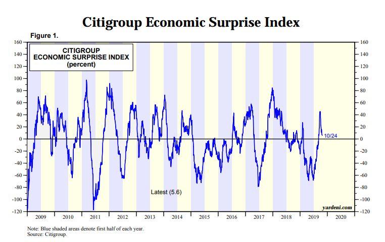 Economic Growth S&P 500 stocks