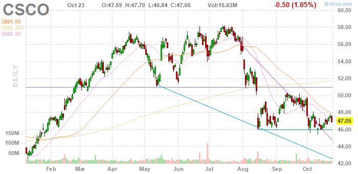 Cisco Systems (NASDAQ:CSCO)