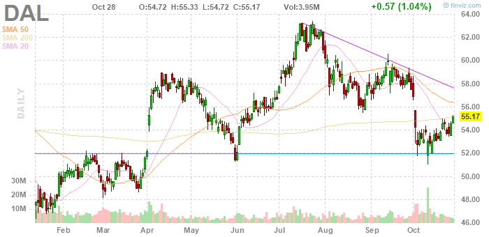 Delta Air Lines (NYSE:DAL)