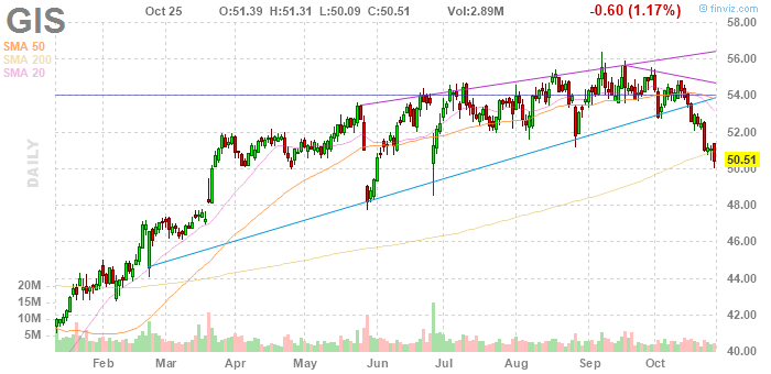 General Mills (NYSE:GIS)