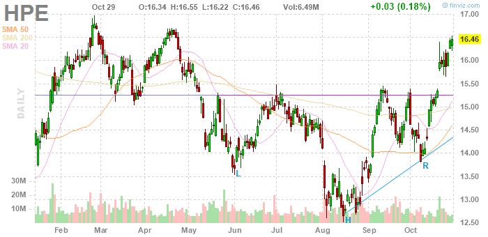 Hewlett Packard Enterprise (NYSE:HPE)