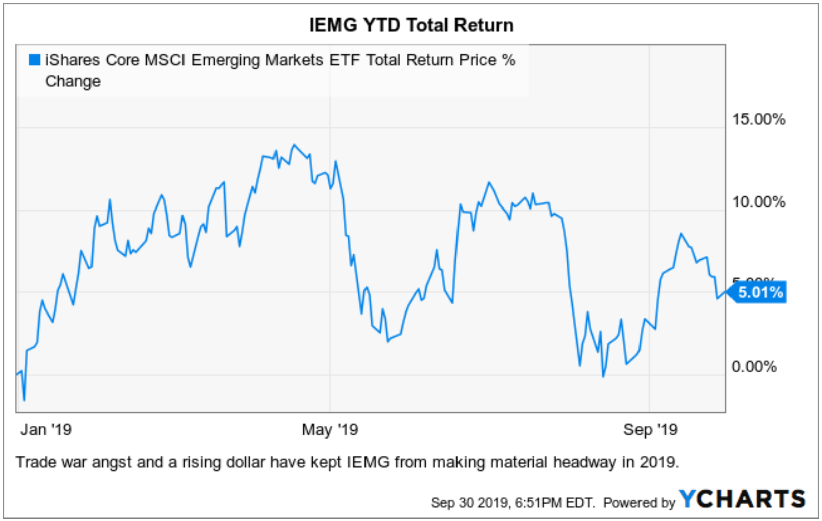 Does IEMG Still Rank Among the Best ETFs?