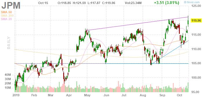 JP Morgan Chase (NYSE:JPM)