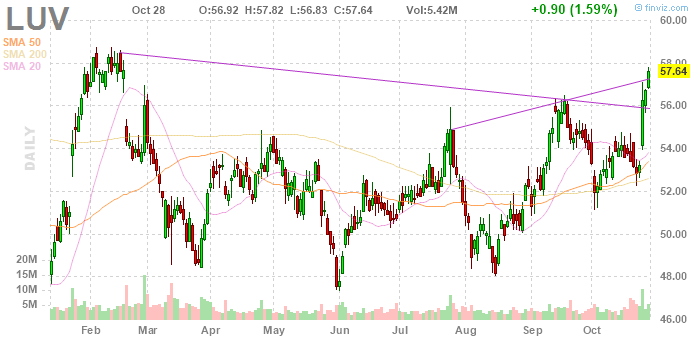Southwest Airlines (NYSE:LUV)
