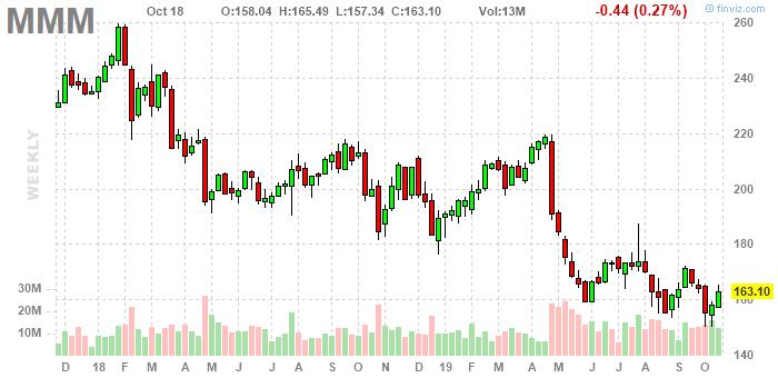 3M (NYSE:MMM)