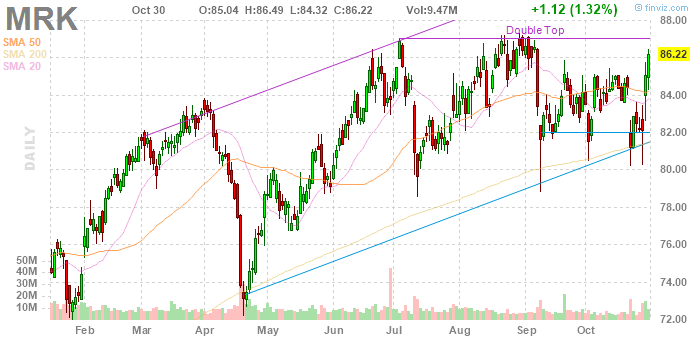 Merck (NYSE:MRK)