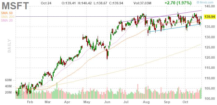 Microsoft (NASDAQ:MSFT)