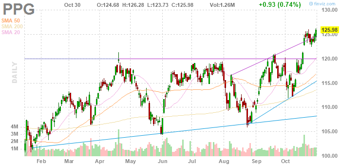 PPG Industries (NYSE:PPG)