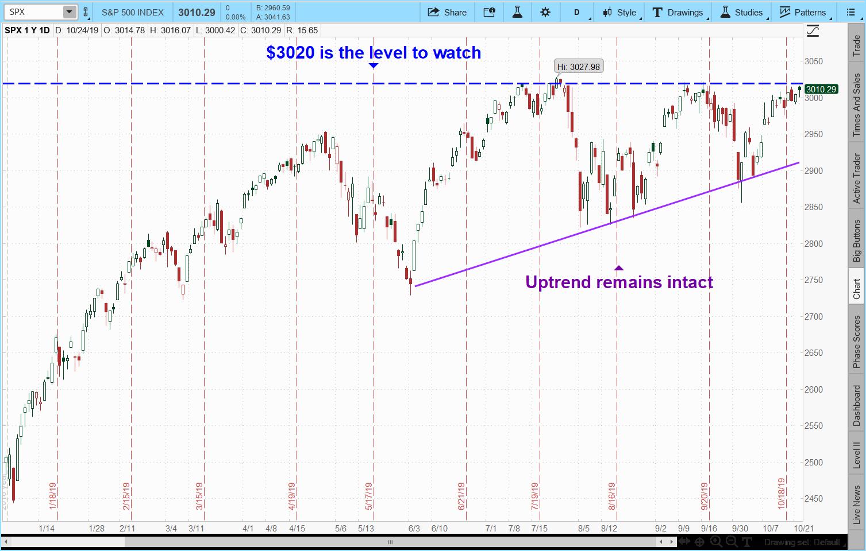 S&P 500 stocks Bullish Breakout