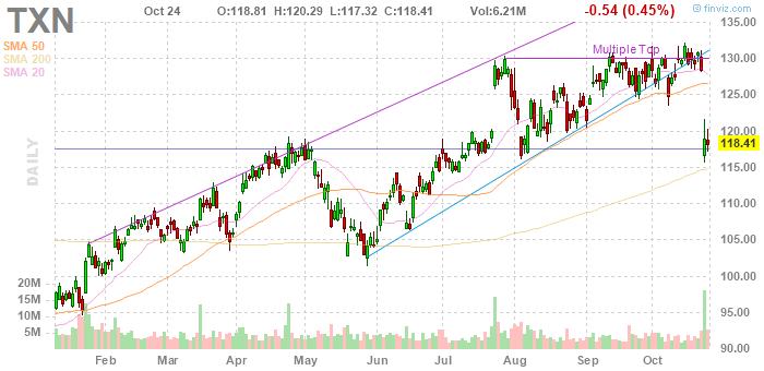 Texas Instruments (NASDAQ:TXN)