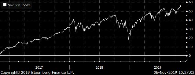 S&P 500 Index Total Return