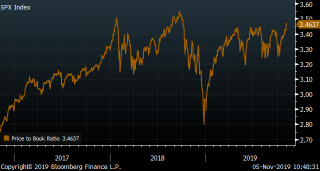 P/B of S&P 500 Index