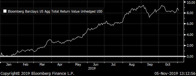 US Aggregate Bond Market Return