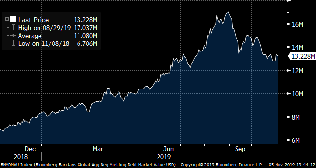 The Amount of Negative Yielding Bonds in US dollars
