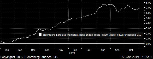 US Municipal Bonds Total Return
